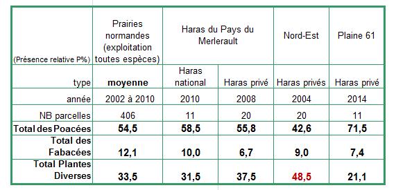Diagnostic Prairial Haras Nationaux