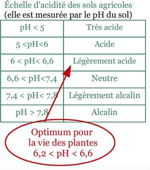 Le chaulage pourquoi et comment corriger l acidit des sols haras nati - Comment connaitre le proprietaire d une parcelle ...